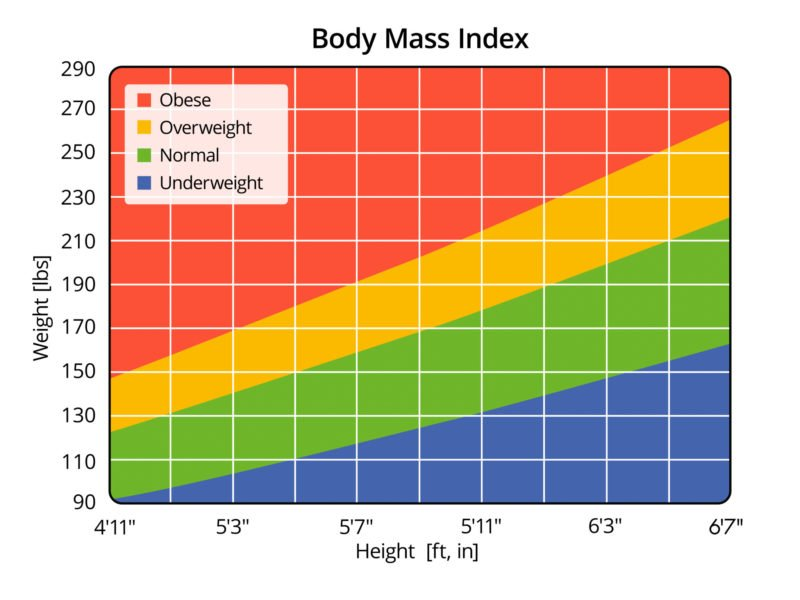 photo of body mass index chart, check to maintain a healthy lifestyle