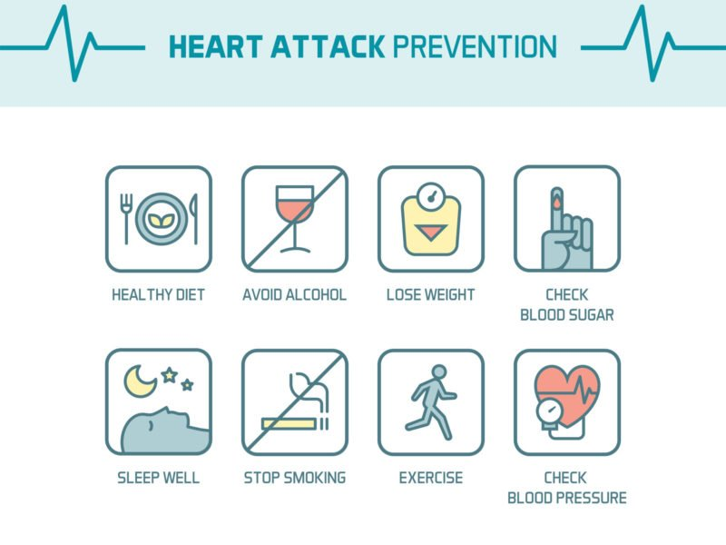 photo of lifestyle factors connected to heart attack prevention